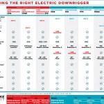 Choosing The Right Electric Downrigger
