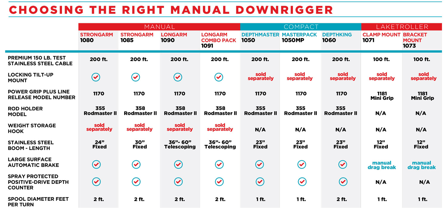 scotty manuals documents rh scottypaddlesports com Downrigger Fishing scotty electric downrigger wiring diagram